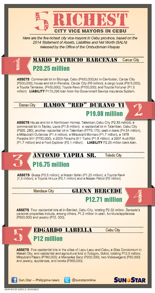 5 richest city vice mayors in Cebu