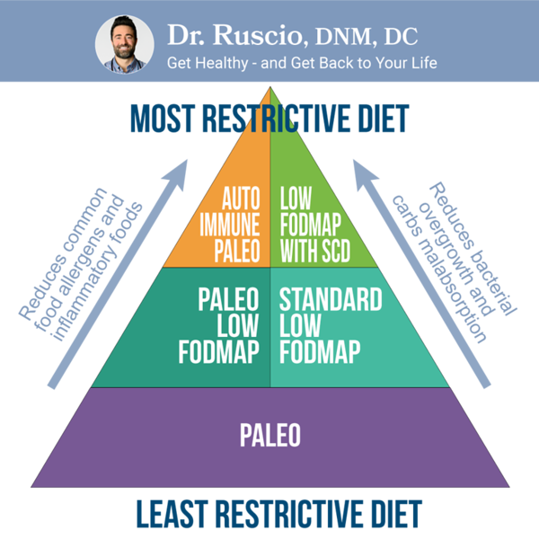 How to be Good at Functional Medicine with Dr. Joe Mather - diet pyramid L