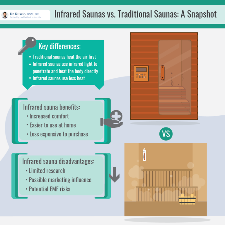 Comparison of infrared sauna and traditional sauna infographic by Dr. Ruscio