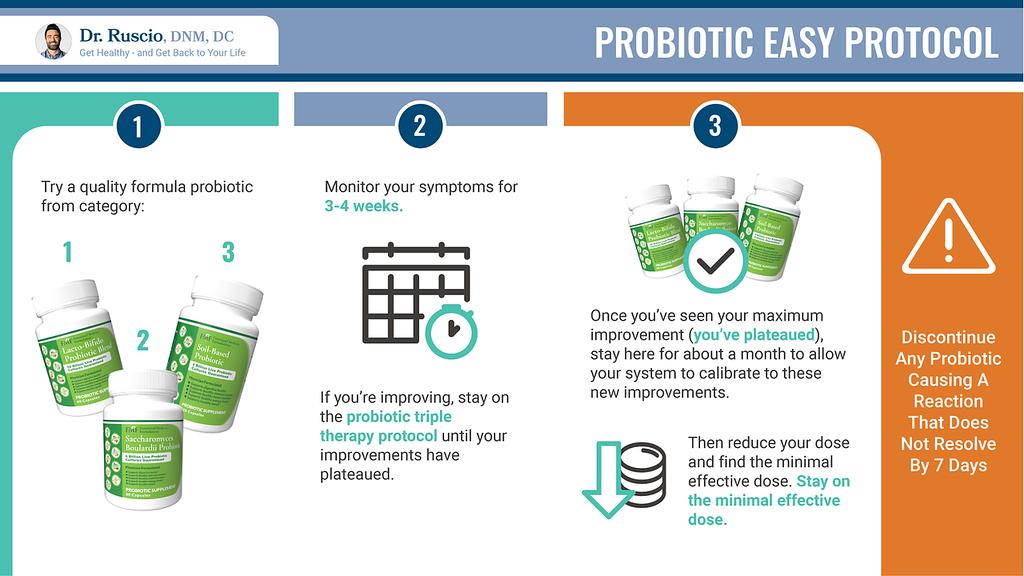 Probiotic Easy Protocol infographic by Dr. Ruscio