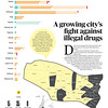 SunStar infographics on Danao City's fight against illegal drugs