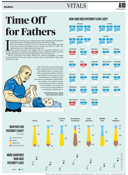 SunStar Cebu infographics on paternity leave benefits in the country