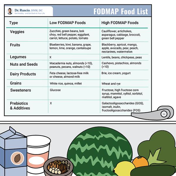 Autoimmune atrophic gastritis diet: FODMAP food list
