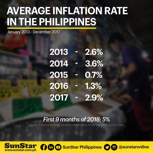 Average inflation rate in the Philippines