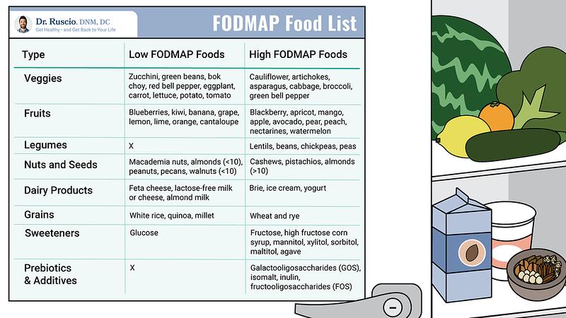 Understanding Your Options for Crohn's Disease Treatment - FODMAP%20Food%20List Landscape L