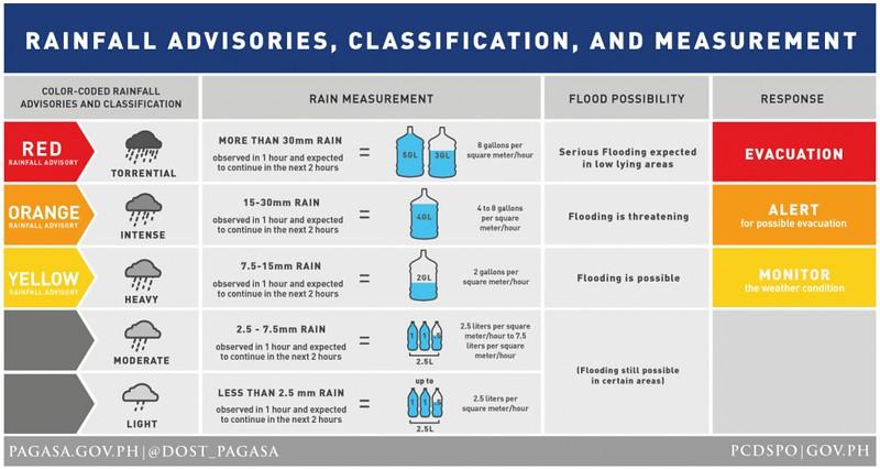 Graphics courtesy of gov.ph and pagasa.dost.gov.ph.
