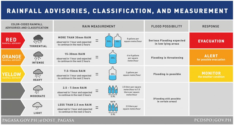 Graphics courtesy of gov.ph and pagasa.dost.gov.ph.