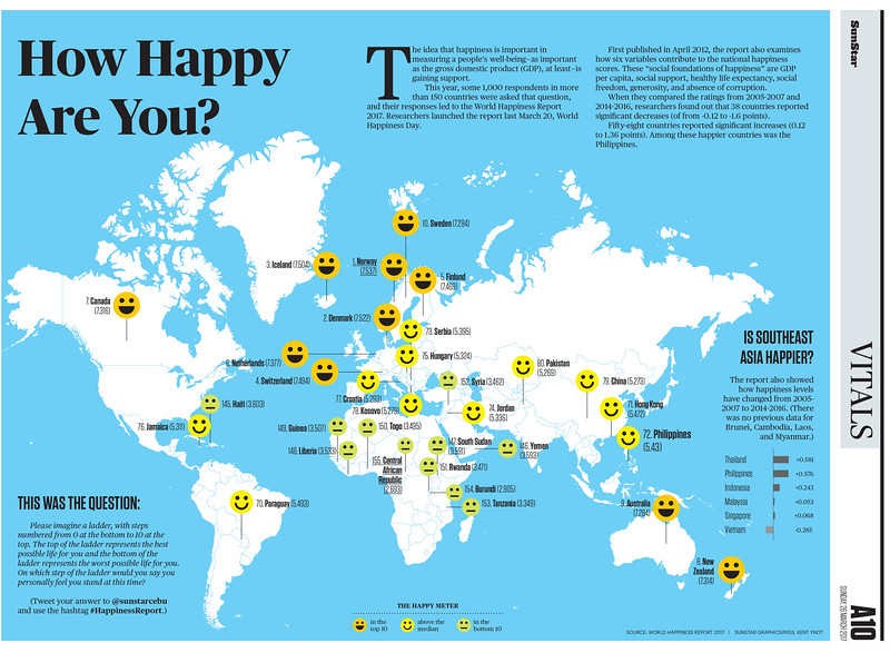 SunStar infographics on world's happiest place