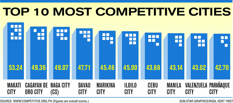 Top 10 most competitive cities in the Philippines