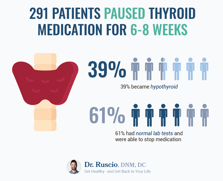Optimal Thyroid Levels: An infographic showing the results of patients who paused thyroid medication for 6-8 weeks