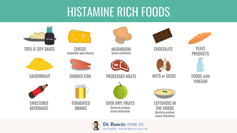 Histamine rich foods chart by Dr. Ruscio