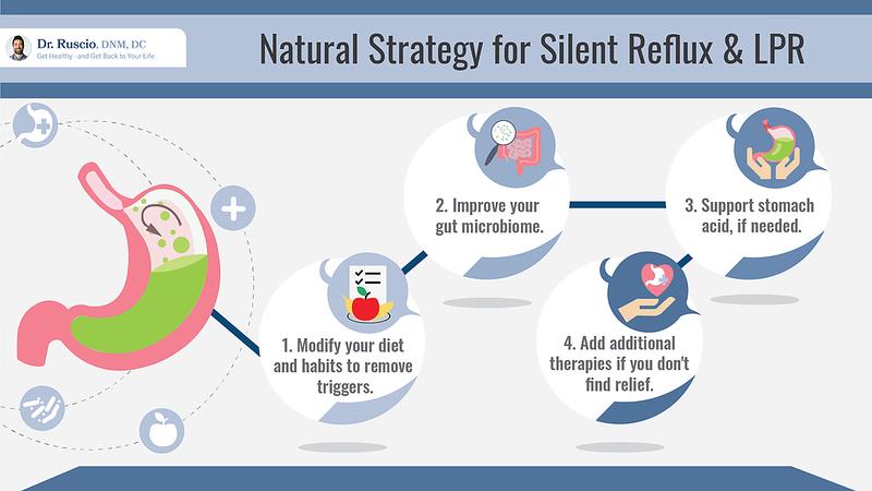 LPR diet: Natural strategy for silent reflux & LPR chart by Dr. Ruscio