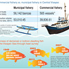 Commercial fishery vs municipal fishery in Central Visayas