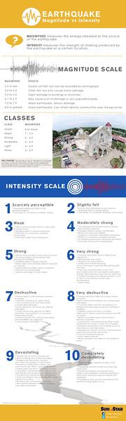 Earthquake magnitude vs intensity