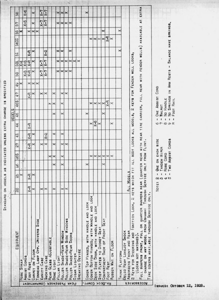 USA - Pg. 10- Export Information (from GM Export - General Sales Dept. / Service Division) 2nd Release - Oct. 12, 1928