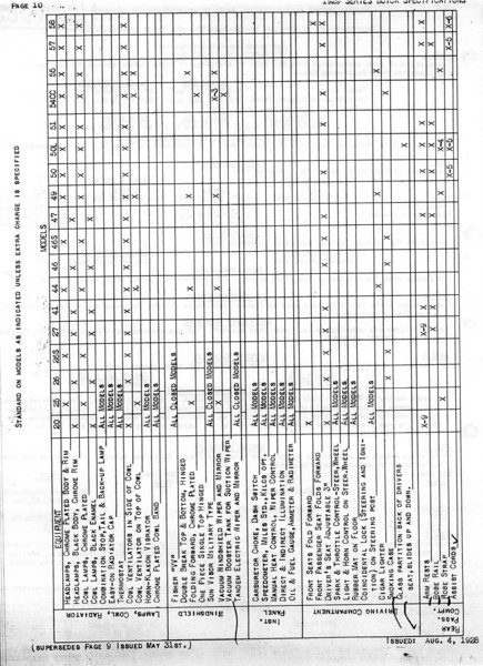 USA - Pg. 11 - Export Information (from GM Export - General Sales Dept. / Service Division) 1st Release - May 31, 1928 with several updates (Note:  See Oct. 12/28 for Final update)