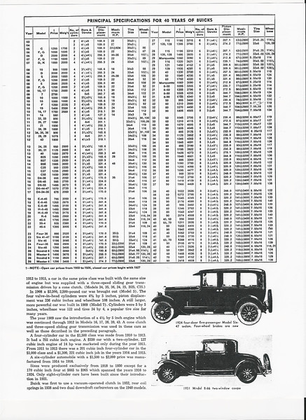 1965 Article on 1929 Buicks (Page 4 of 4)