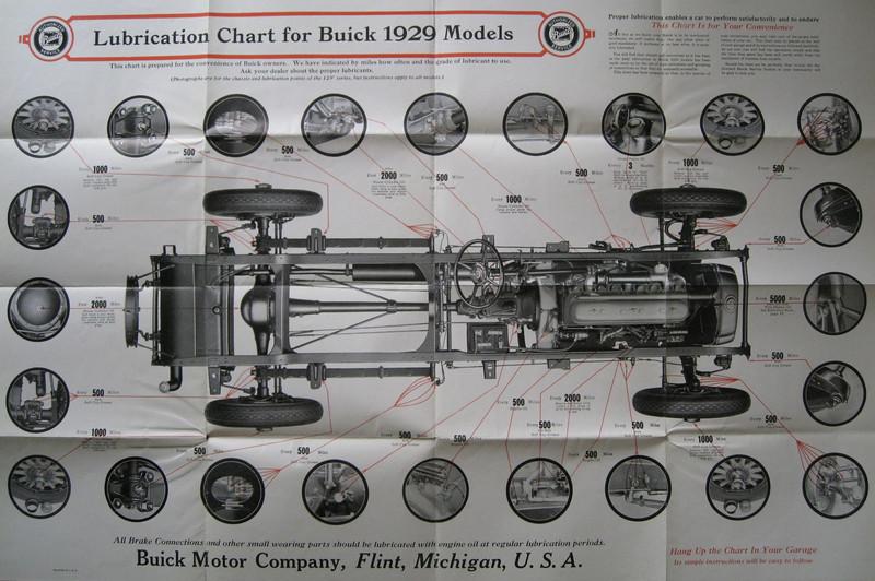 USA - Lubrication Chart wall poster