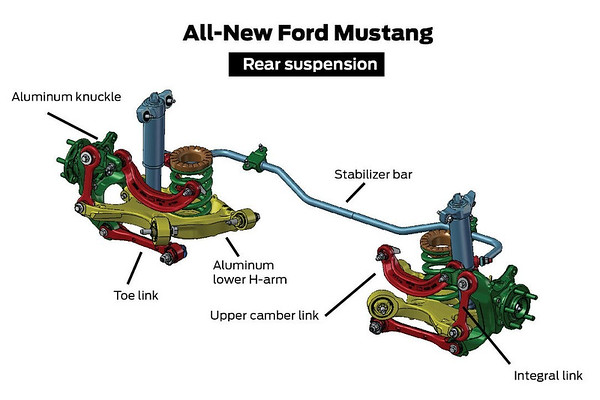 """This is the engineering pictures Ford released that show the multi-link rear suspension. Notice how the rear spring is bundled inside a jungle gym of control arms? <br /> <br /> One way to remove the springs is to remove the big aluminum """"H-arm"""" from the spindle. That's the HARD way. Continue reading to learn the easier way."""