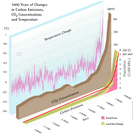 Temperature and CO2 1000 - 2000 with Population