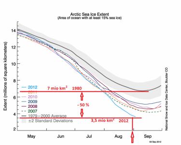 Arctic Sea Ice 2012