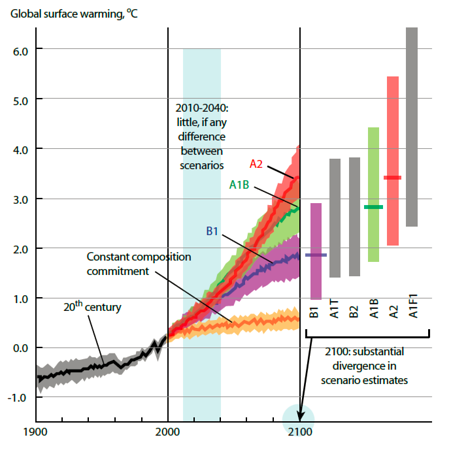 Clima modells