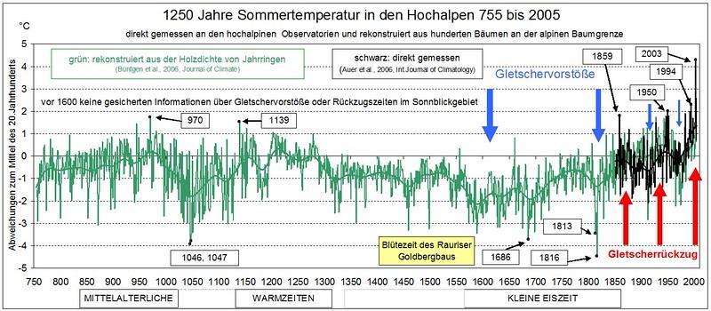 Klima 755 - 2005