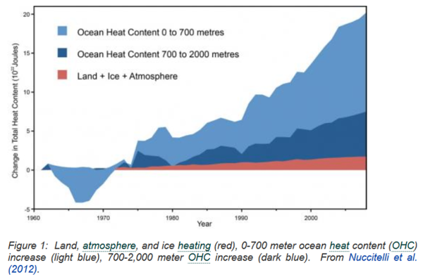 Ocean and Land Energy