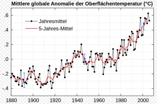 Klima 1880 - 2010