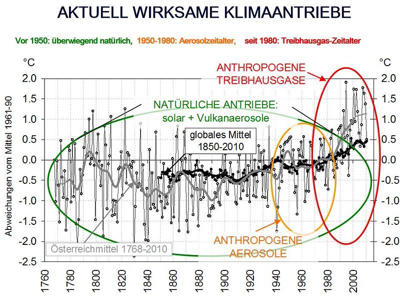 Aktuell wirksame Klimaantriebe