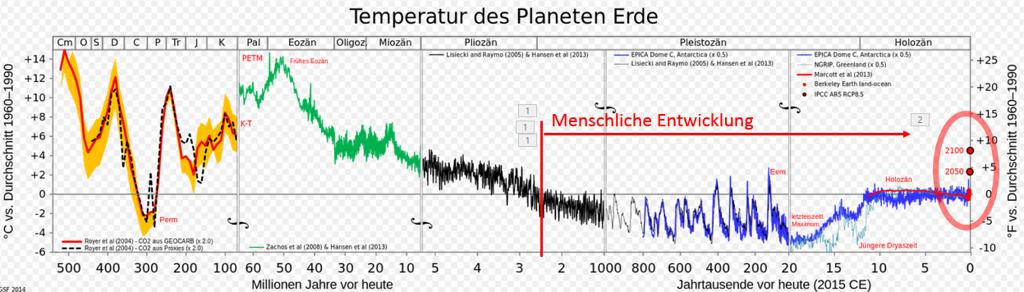 Klima 500 Mio - 2100 mit Menschheit