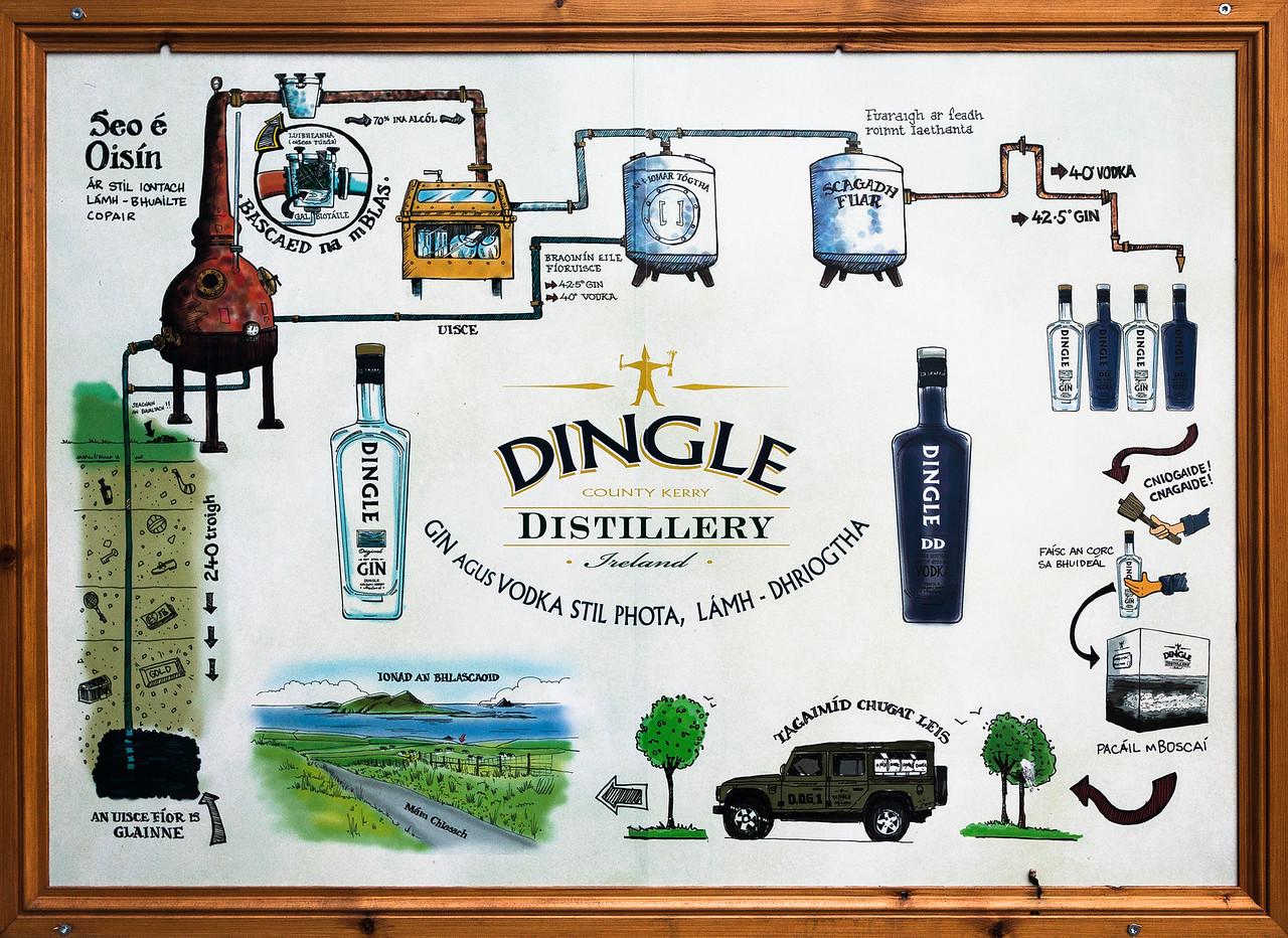 Dingle Distillery, Ireland
