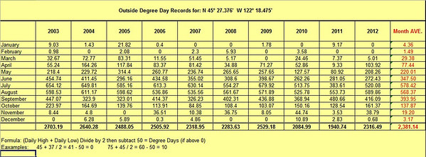 Final degree day totals for 2012.