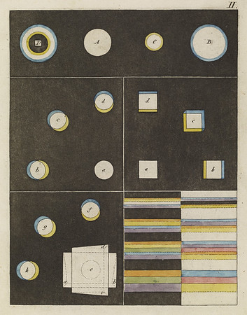 Plate II (Zur Farbenlehre. Tübingen, Germany: J.G. Cotta'schen Buchhandlung, 1810)