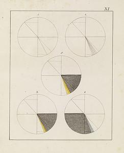 Plate XI (Zur Farbenlehre. Tübingen, Germany: J.G. Cotta'schen Buchhandlung, 1810)