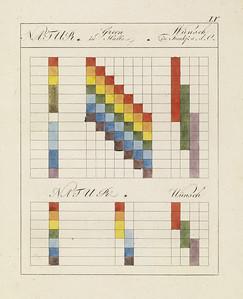 Plate IX (Zur Farbenlehre. Tübingen, Germany: J.G. Cotta'schen Buchhandlung, 1810)