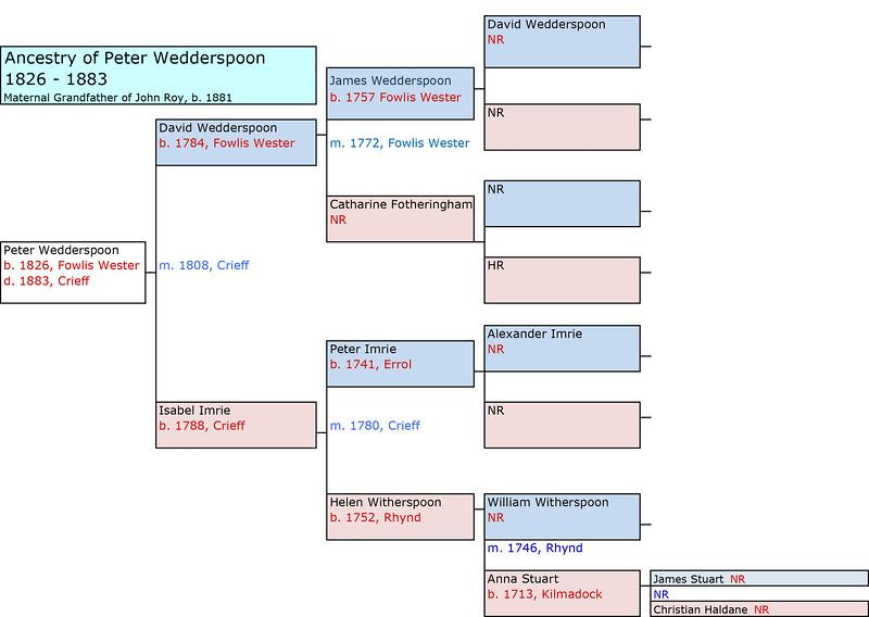 1826 Peter Wedderspoon Ancestry