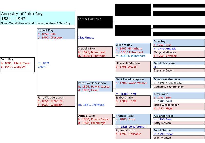 1881 John Roy Ancestry