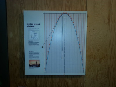 This was one of my favorite exhibits. Take a number between 1 and 12, wrap the string once around the corresponding point on the left side of the parabola, then select another number between 1 and 12 , wrap the string around the corresponding point on the right side, then look to where the string crosses the y-axis to find the product.