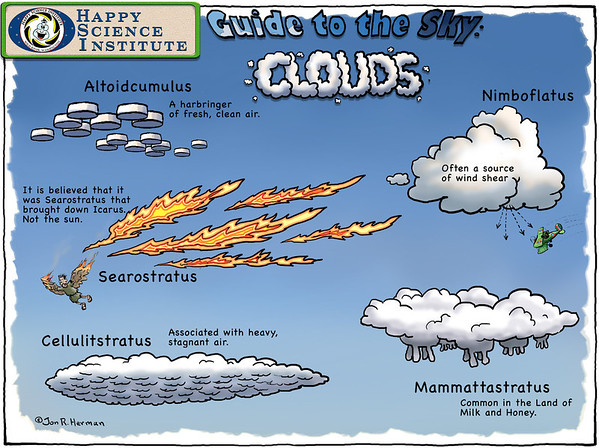 Meteorology Simplified