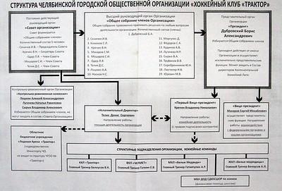 """Структура хоккейного клуба """"Трактор"""" (Челябинск). 18 марта 2014"""