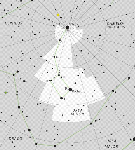 Ursa Minor Malý medvěd souhvězdí