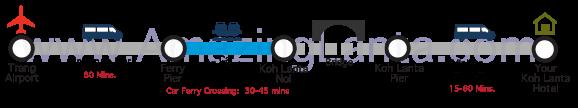 Trang Airport to Koh Lanta Express Transfer route