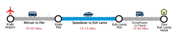 Krabi Airport to Koh Lanta Express Transfer route