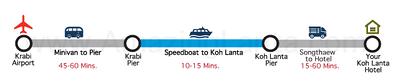 krabi-airport-to-koh-lanta-express-transfer