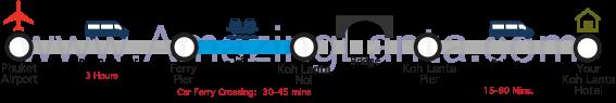 Phuket Airport to Koh Lanta Express Transfer route