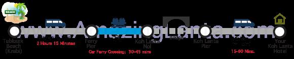 Tubkaek to Koh lanta minivan route map