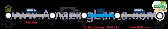 Koh Lanta to Klong Muang minivan route map