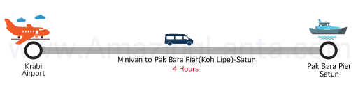 Krabi airport to Pakbara Pier minivan route