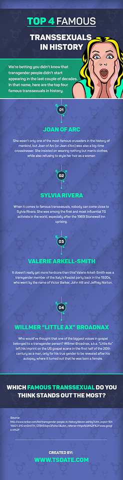 Top 4 Famous Transsexuals in History